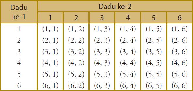 Tabel Rumus Judi Dadu
